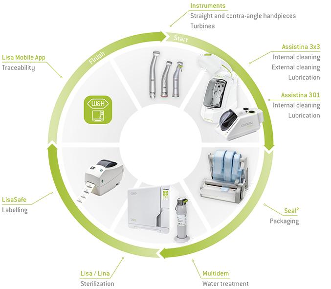 W&H - Hygiene & Maintenance