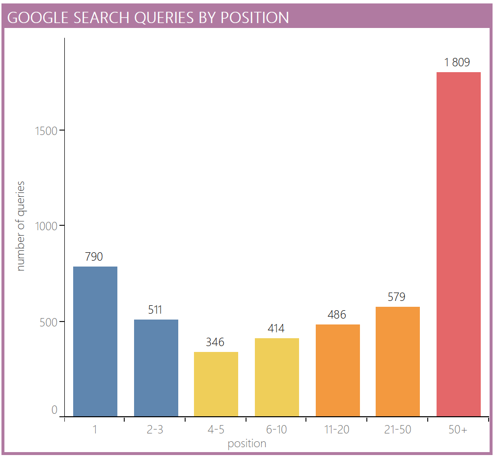 Tableau SEO analysis position spread