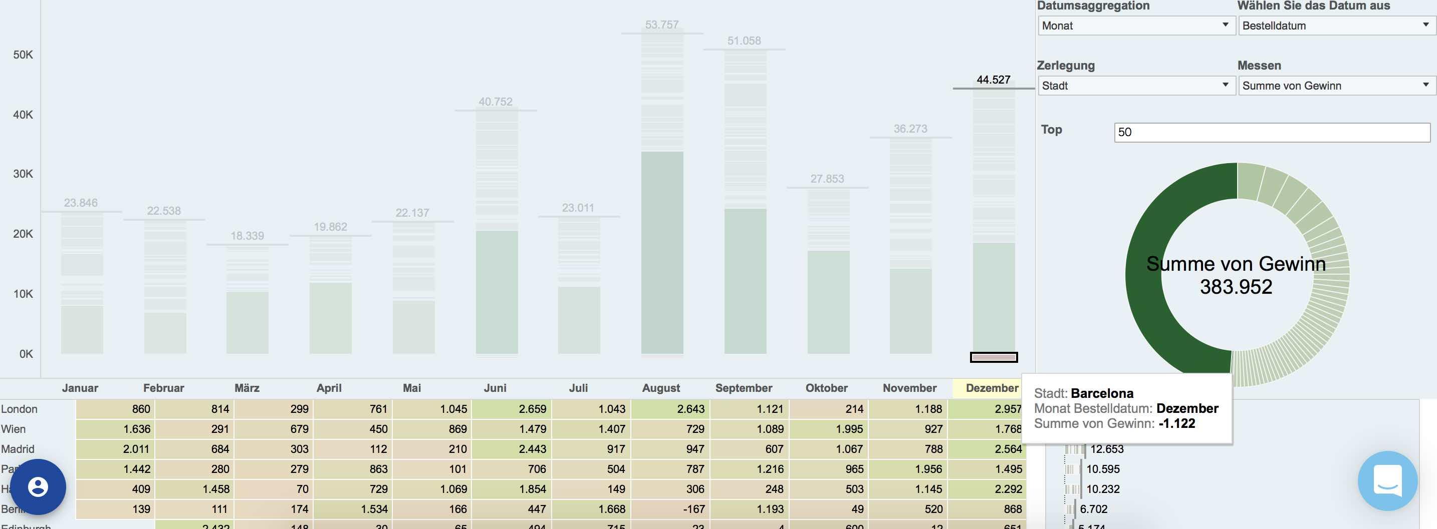 Dashboard zur Datenanalyse nutzen