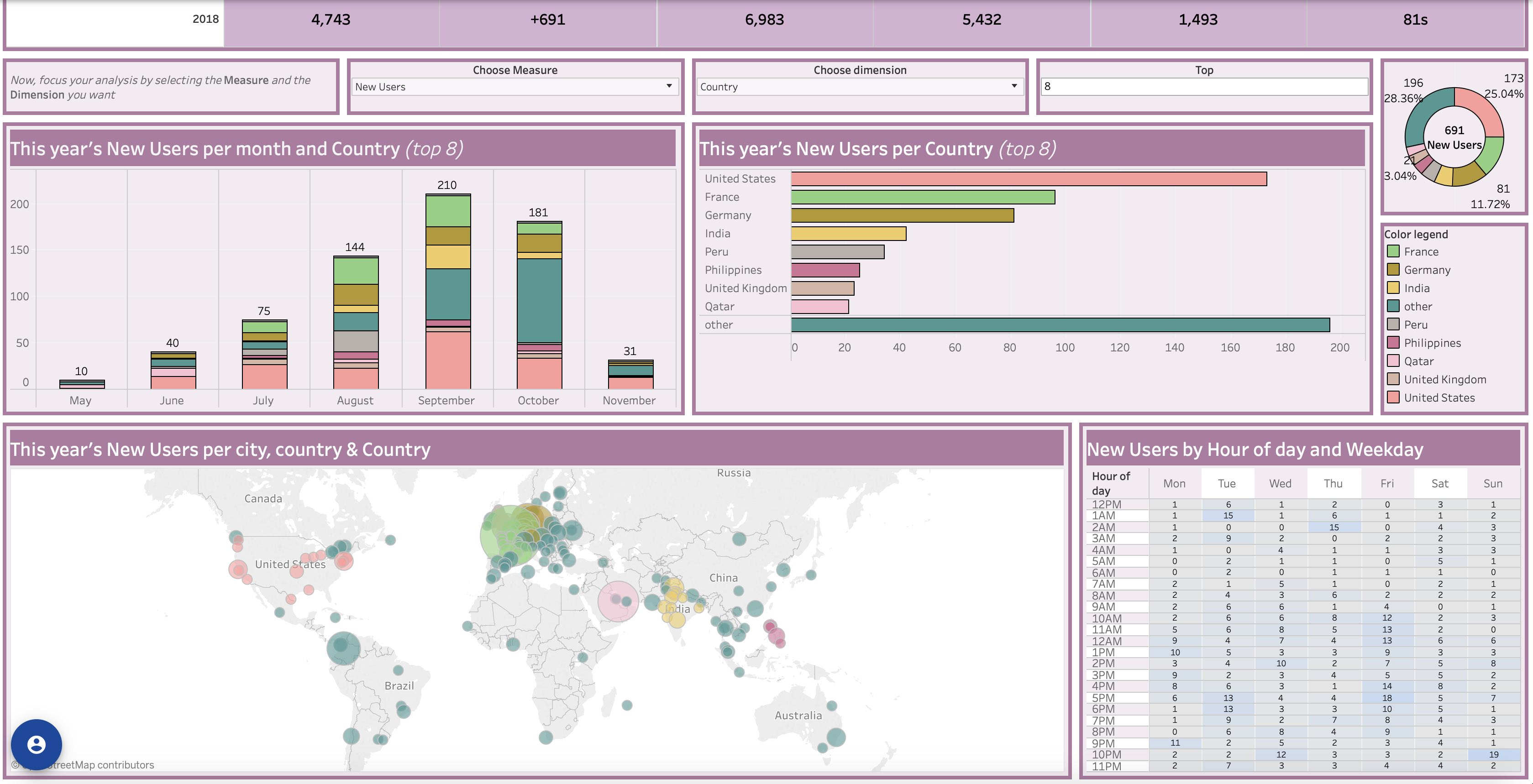 The Datapony Google Analytics Dashboard