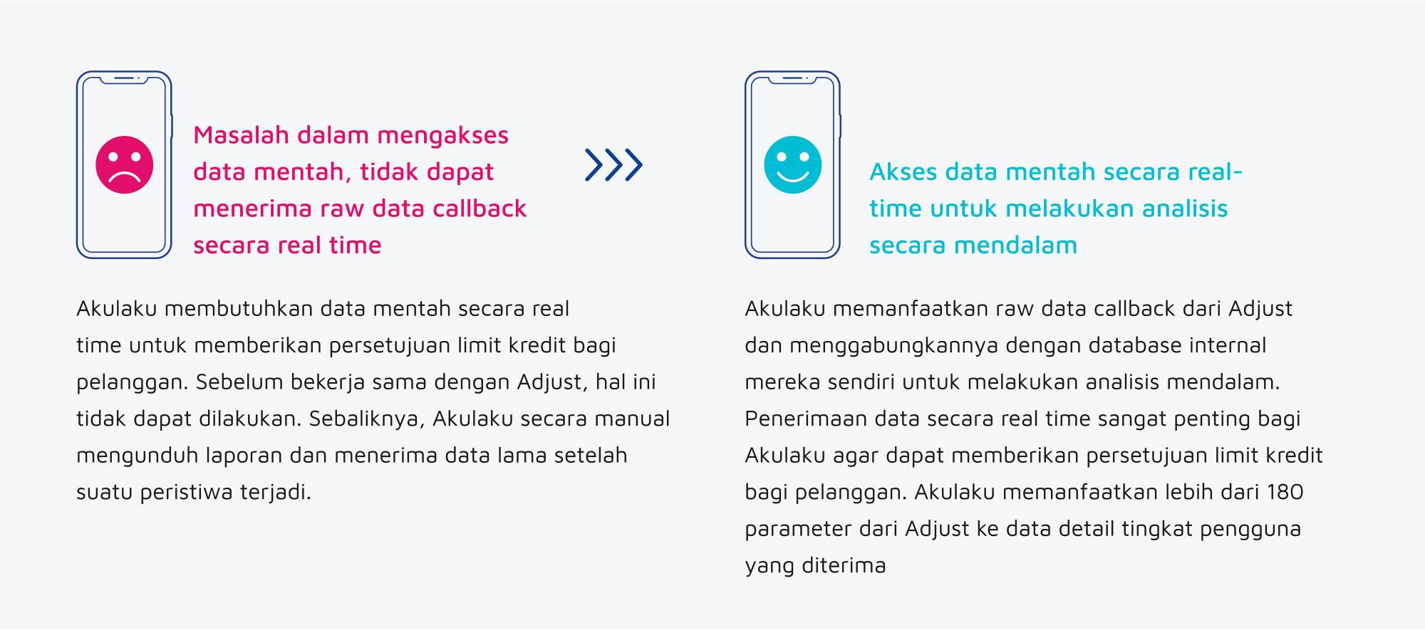 Cara Akulaku Gunakan Adjust Akses Data Real Time Adjust