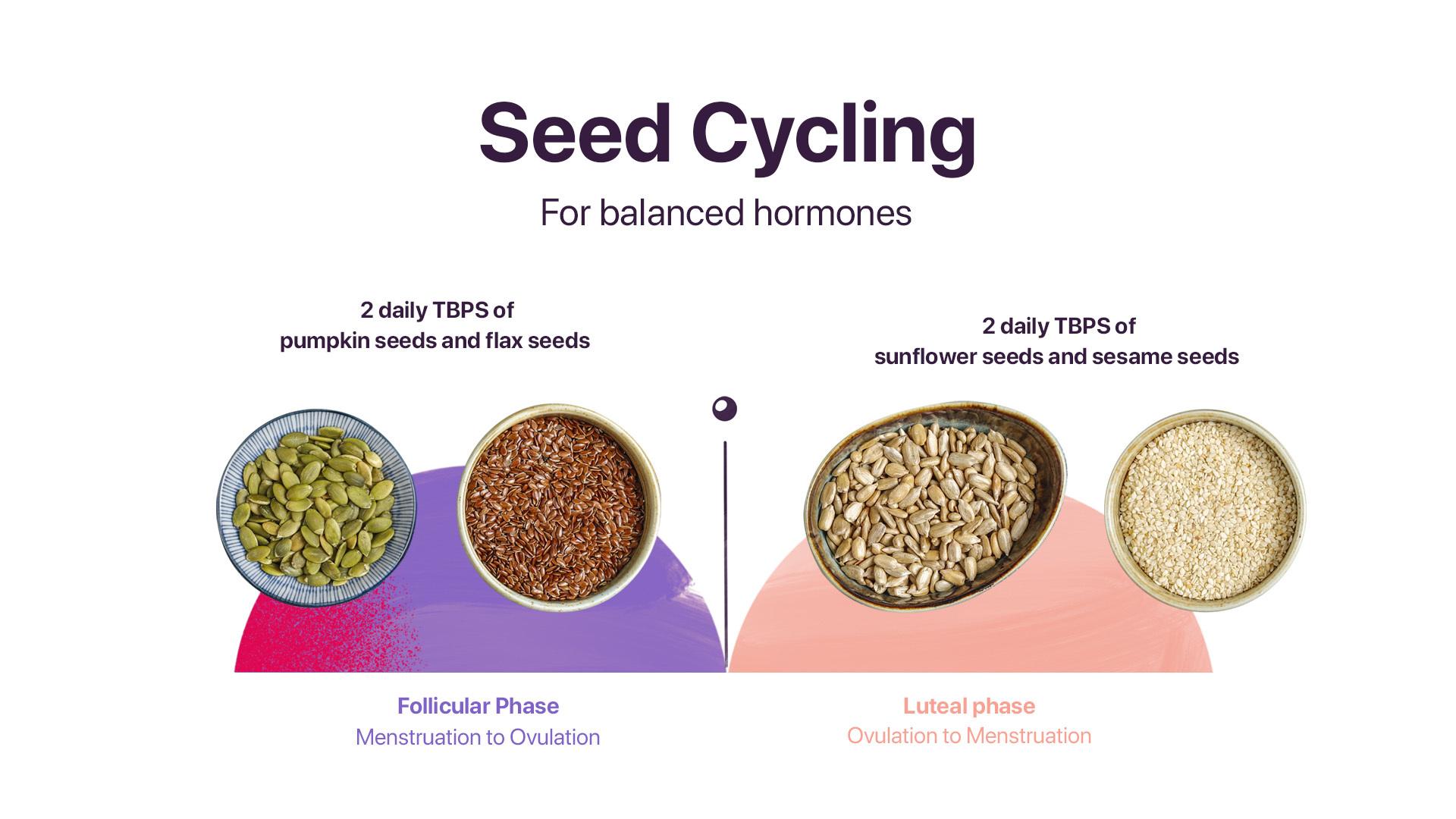 For sesame menstruation benefits seeds Does Sesame