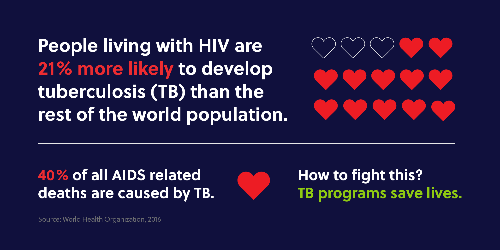 People living with HIV are 21% more likely to develop tuberculosis (TB) than the rest of the population. 40% of all AIDS related deaths are caused by TB. How to fight this? TB programs save lives.