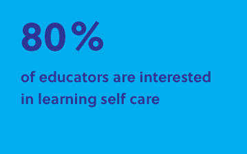 80% of educators are interested in learning self care