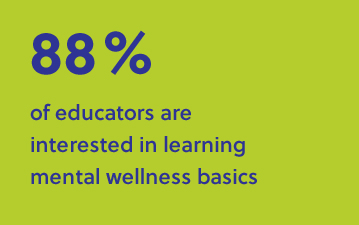 88% of educators are interested in learning mental wellness basics