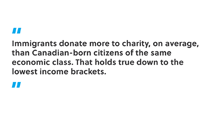 Immigrants donate more to charity, on average, than Canadian-born citizens of the same economic class. That holds true down to the lowest income brackets.