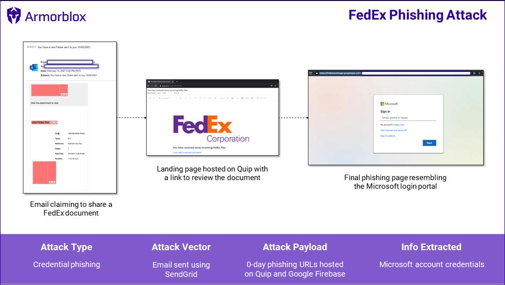 FedEx phishing attack summary