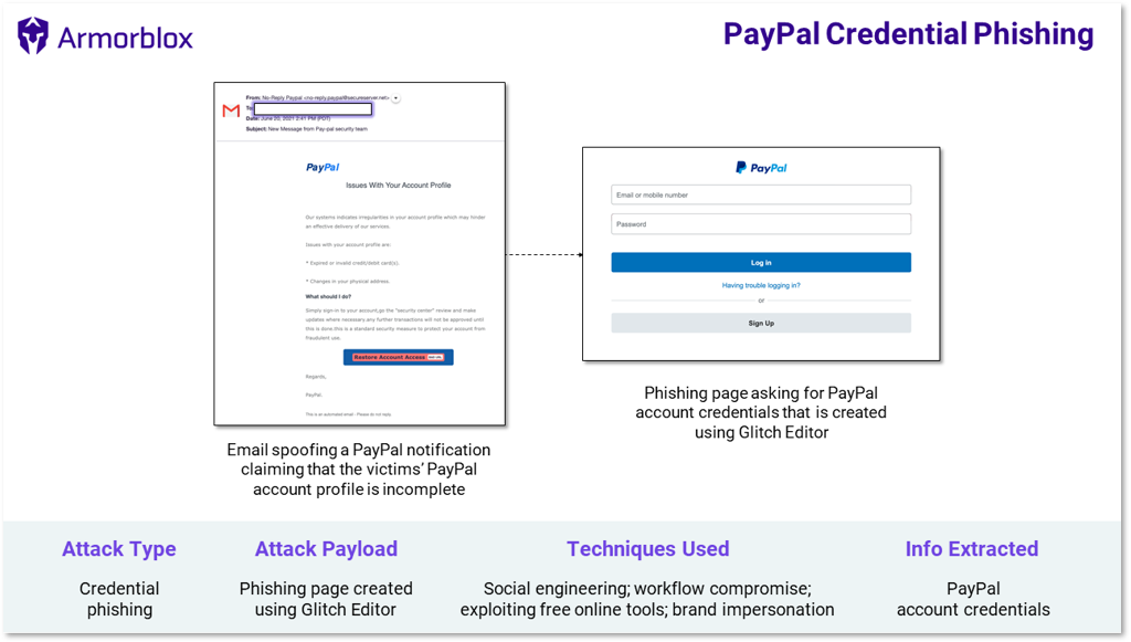 PayPal credential phishing attack summary