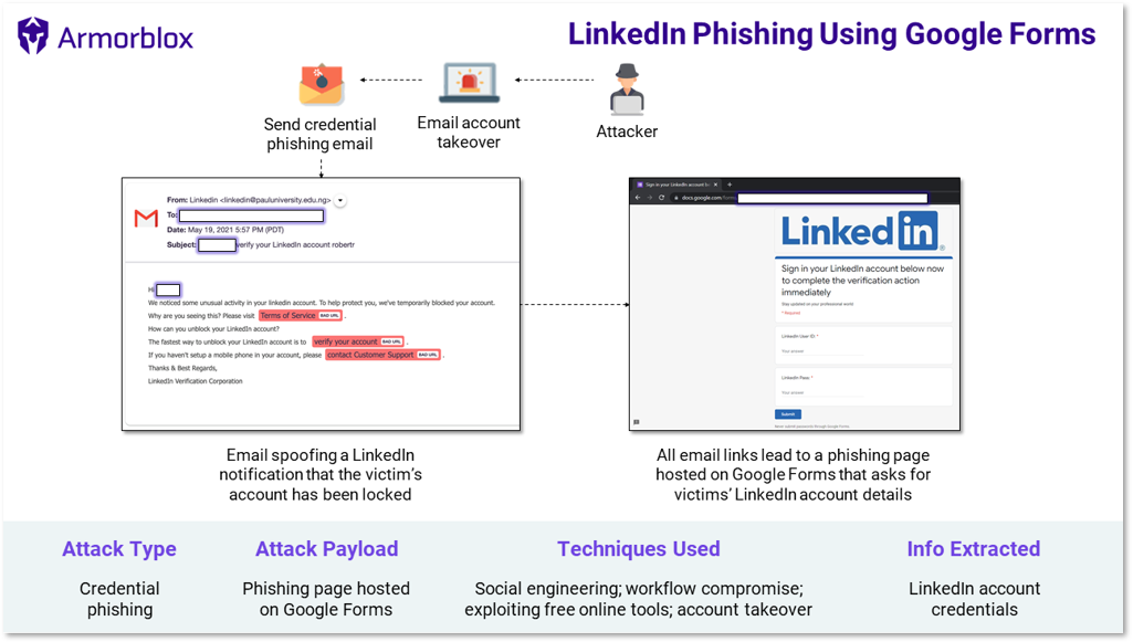 LinkedIn phishing attack summary