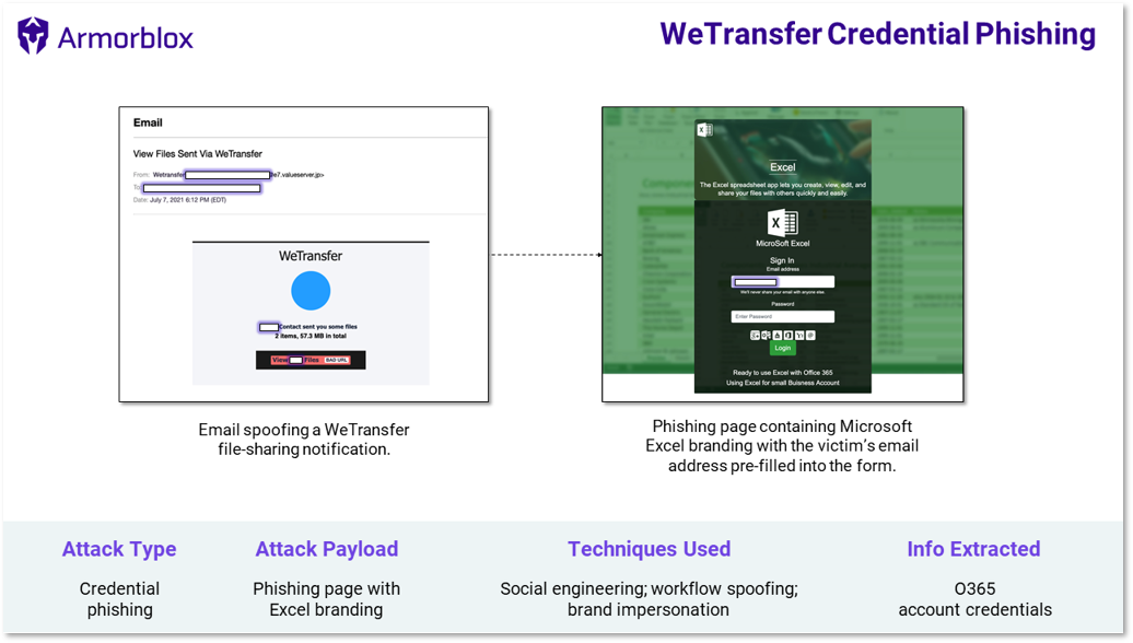 WeTransfer credential phishing attack summary
