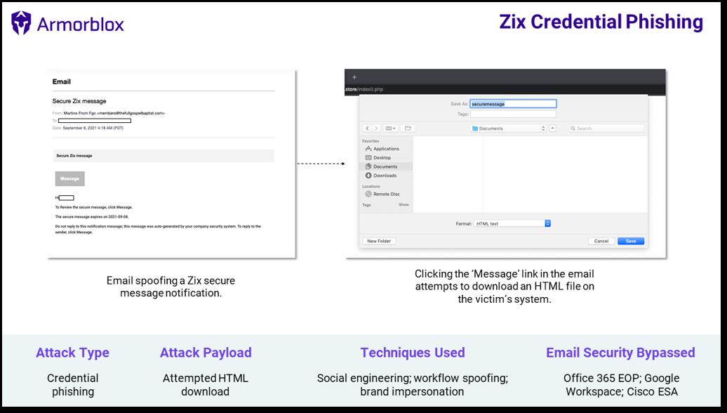 Zix phishing attack summary final