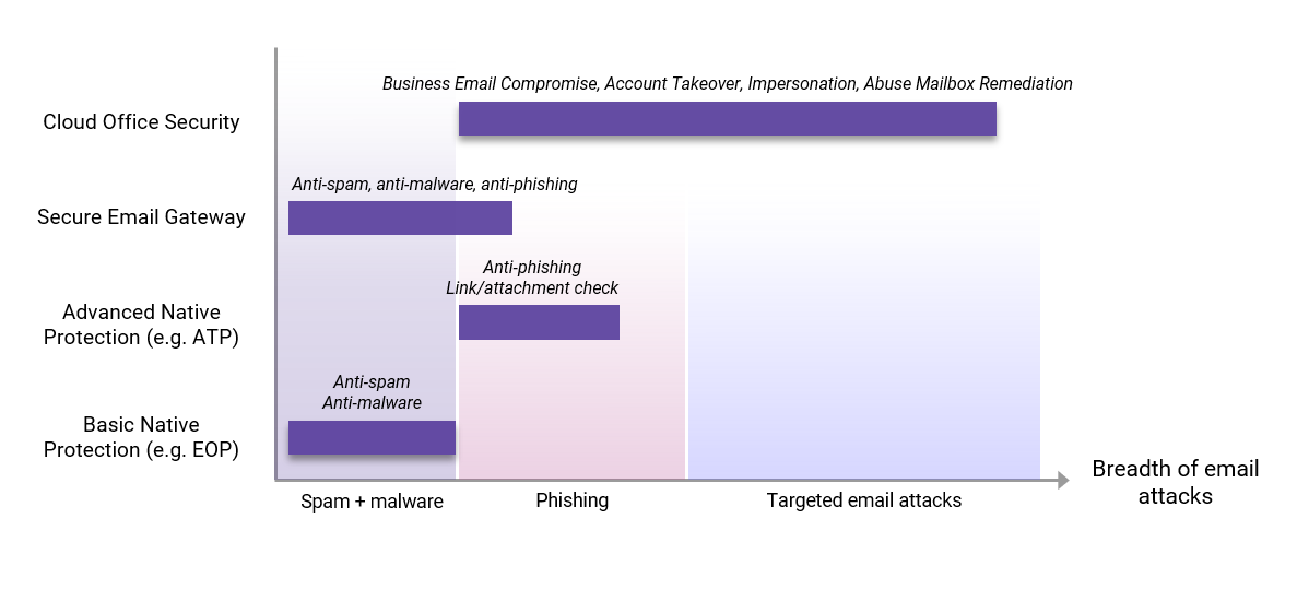 Augmenting Email Security