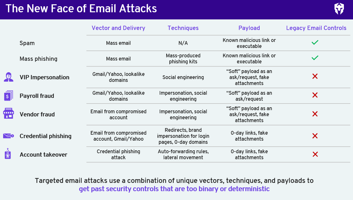 New face of email attacks thumbnail