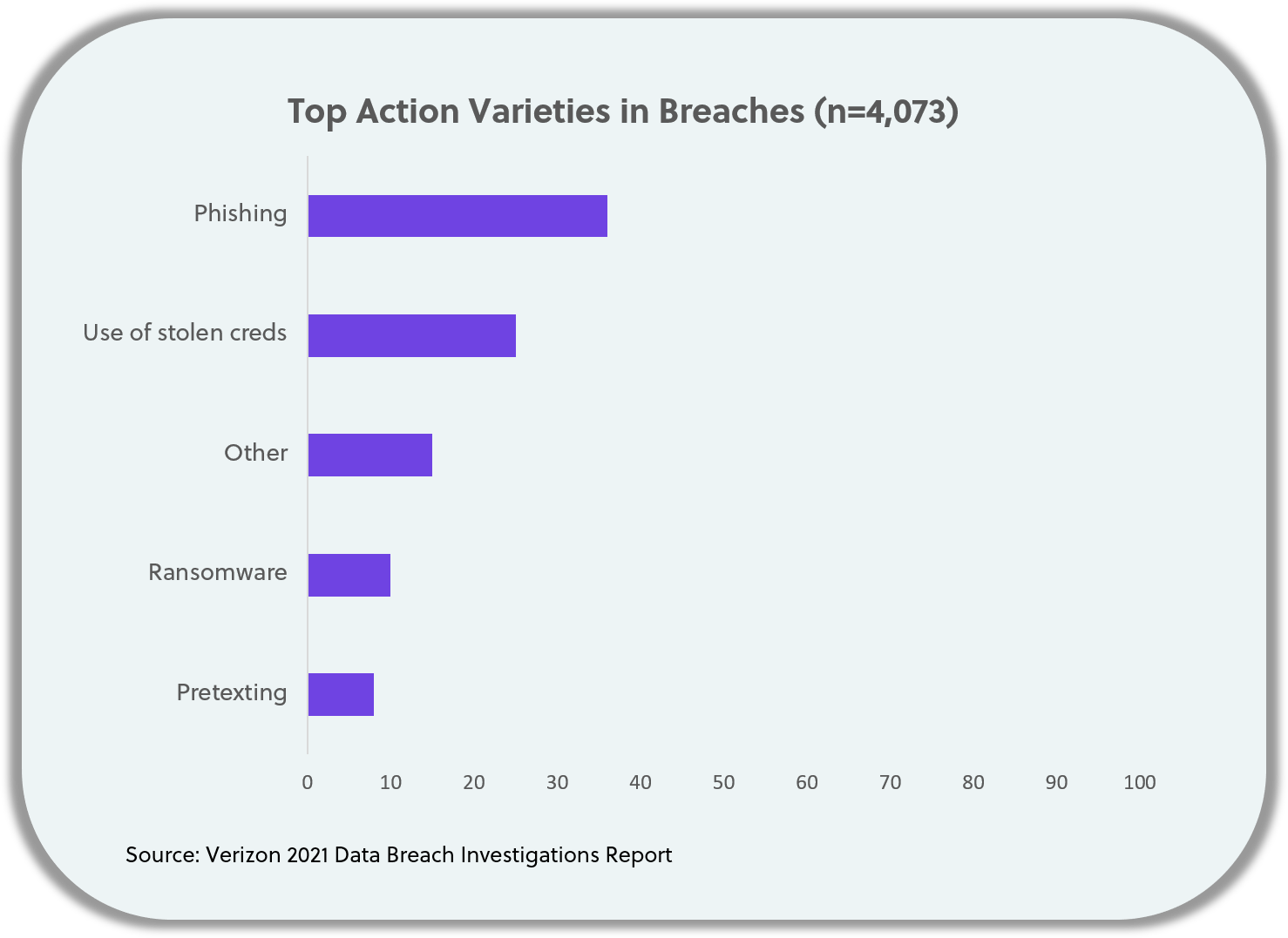 Phishing breach stat from Verizon DBIR 2021