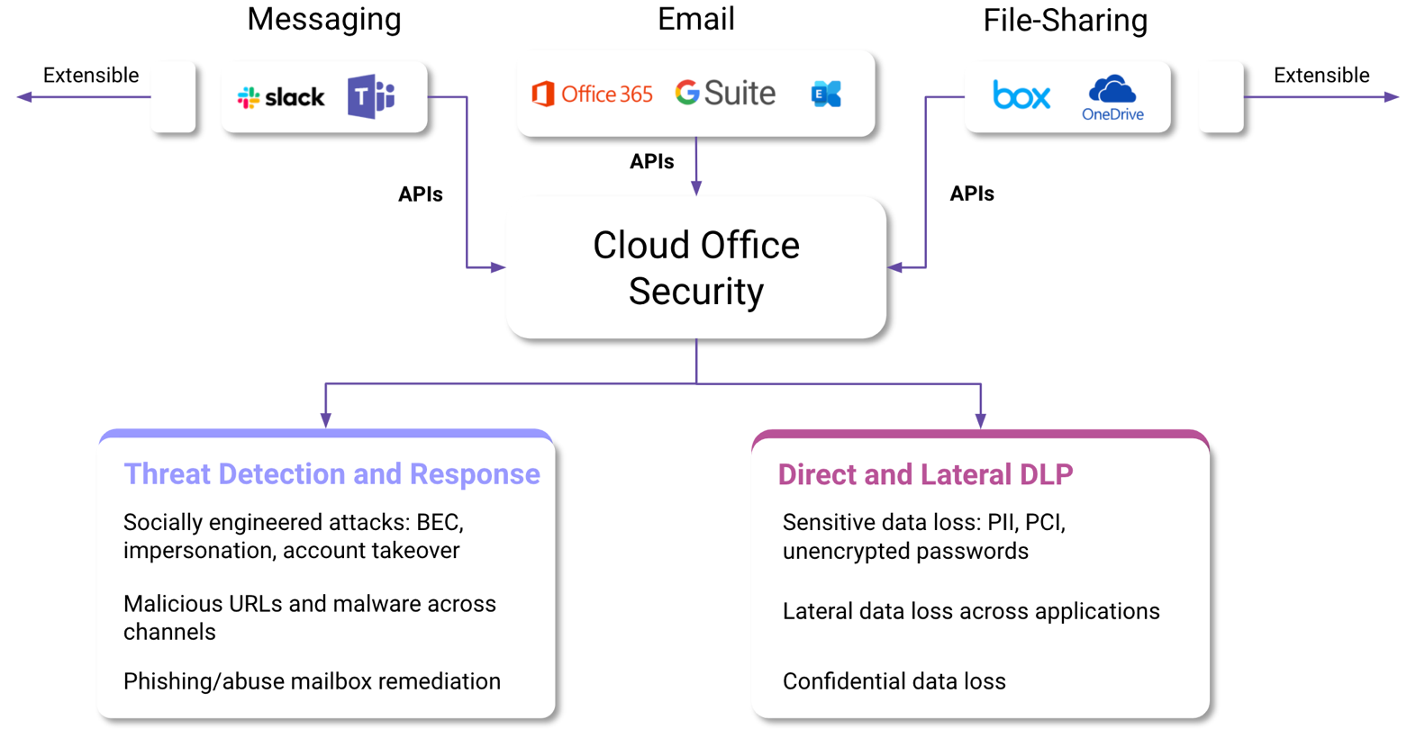 Visual Overview of cloud office
