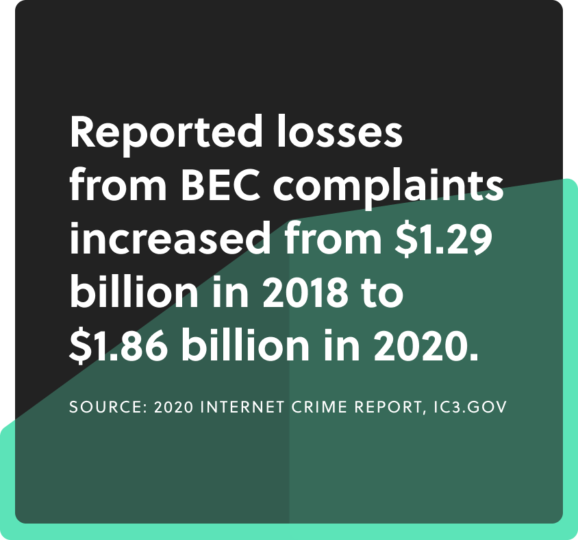 Reported losses from BEC complaints increased from $1.29 billion in 2018 to $1.86 billion in 2020