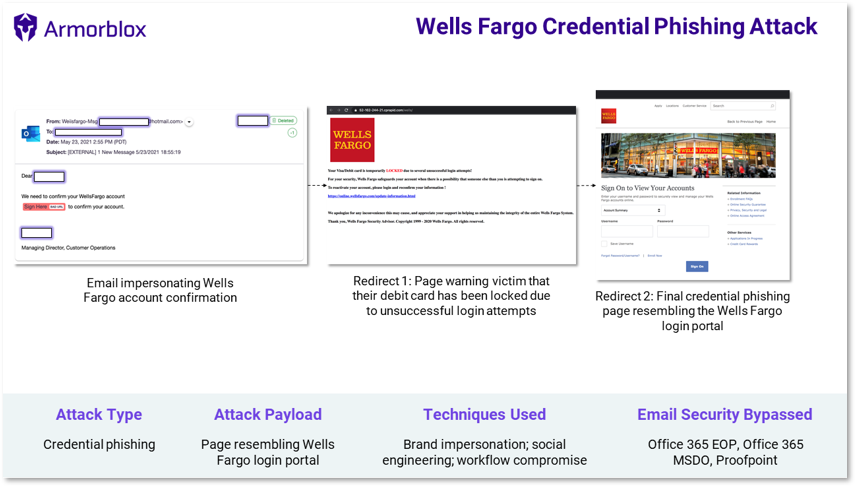 Wells Fargo phishing attack summary