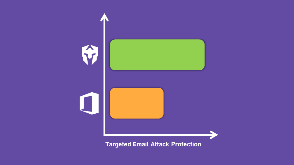 Augmenting Native Office 365 Email Security: What's Needed
