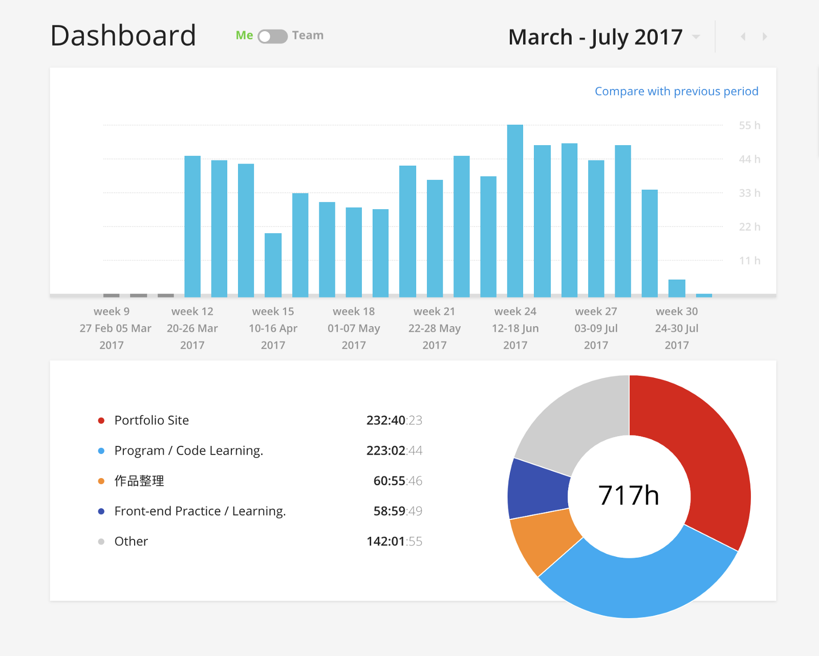 My Toggl report from March to July in 2017