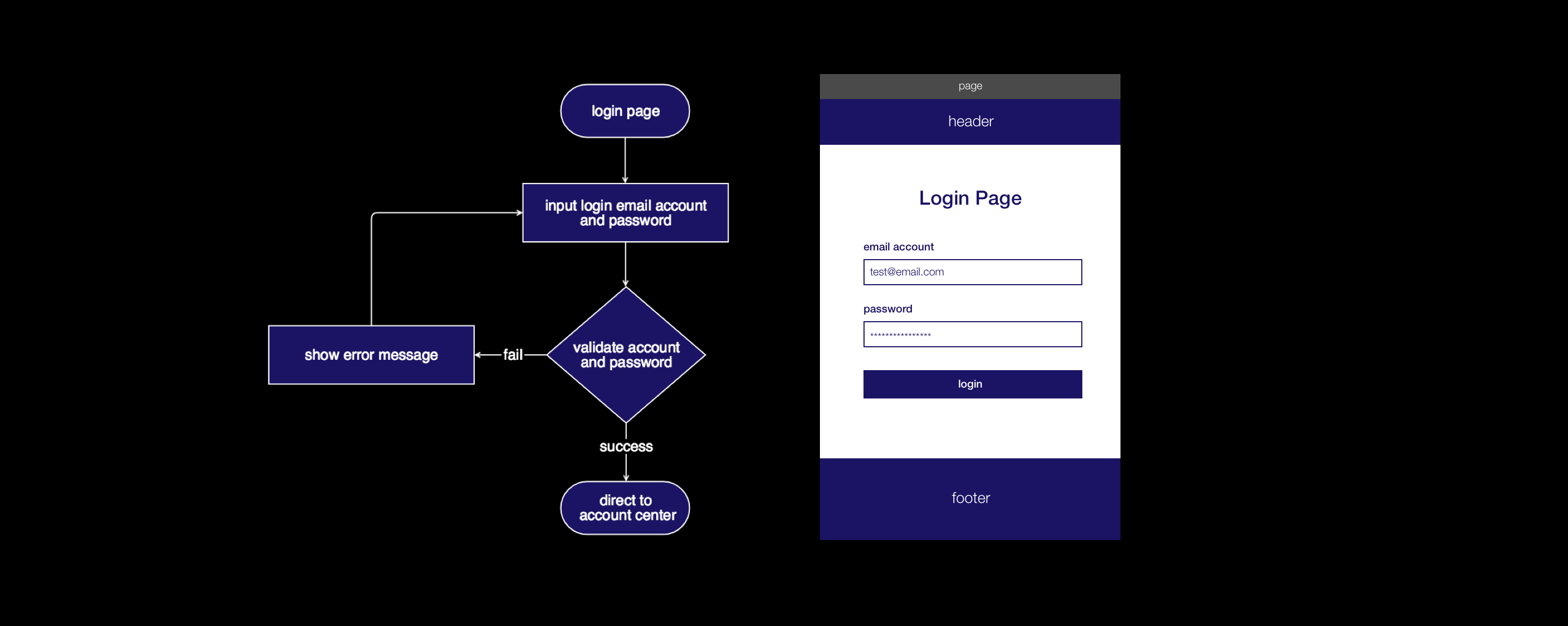 flow chart and wireframe of authentication page