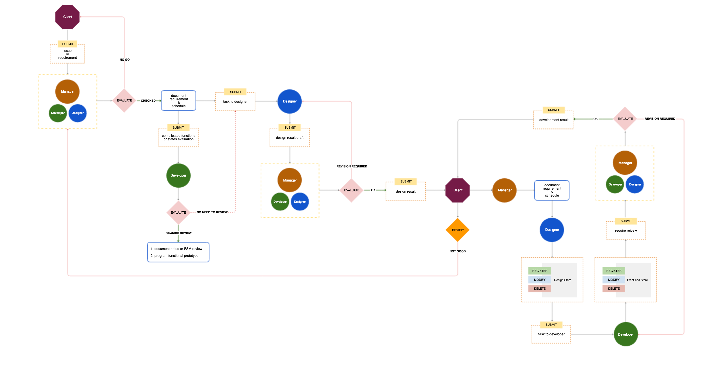 Airtable Vs Jira a better web development workflow: confluence, airtable