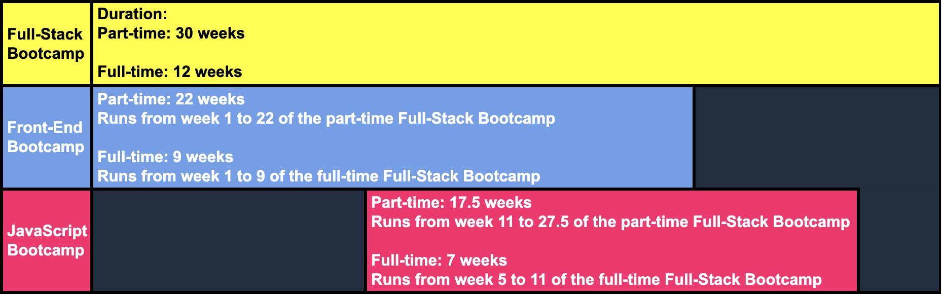 The Jump - how our three bootcamps overlap