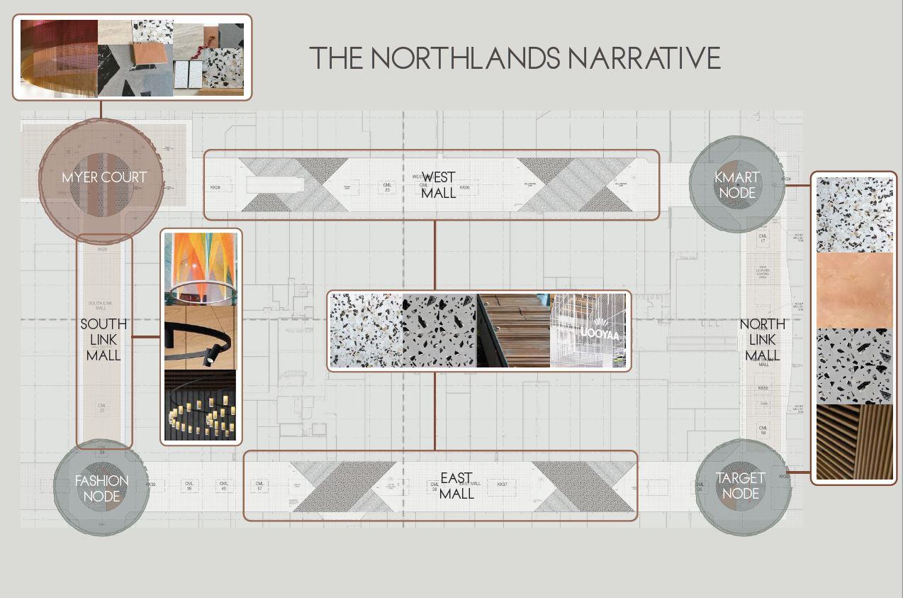 Northland Development