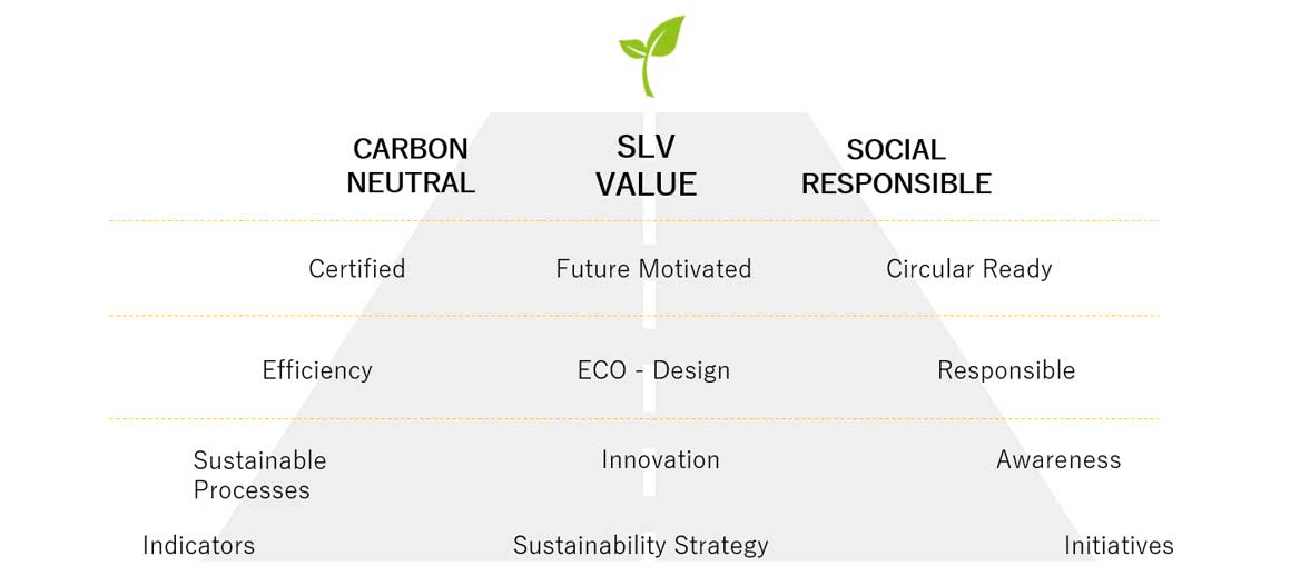 Sustainability Journey