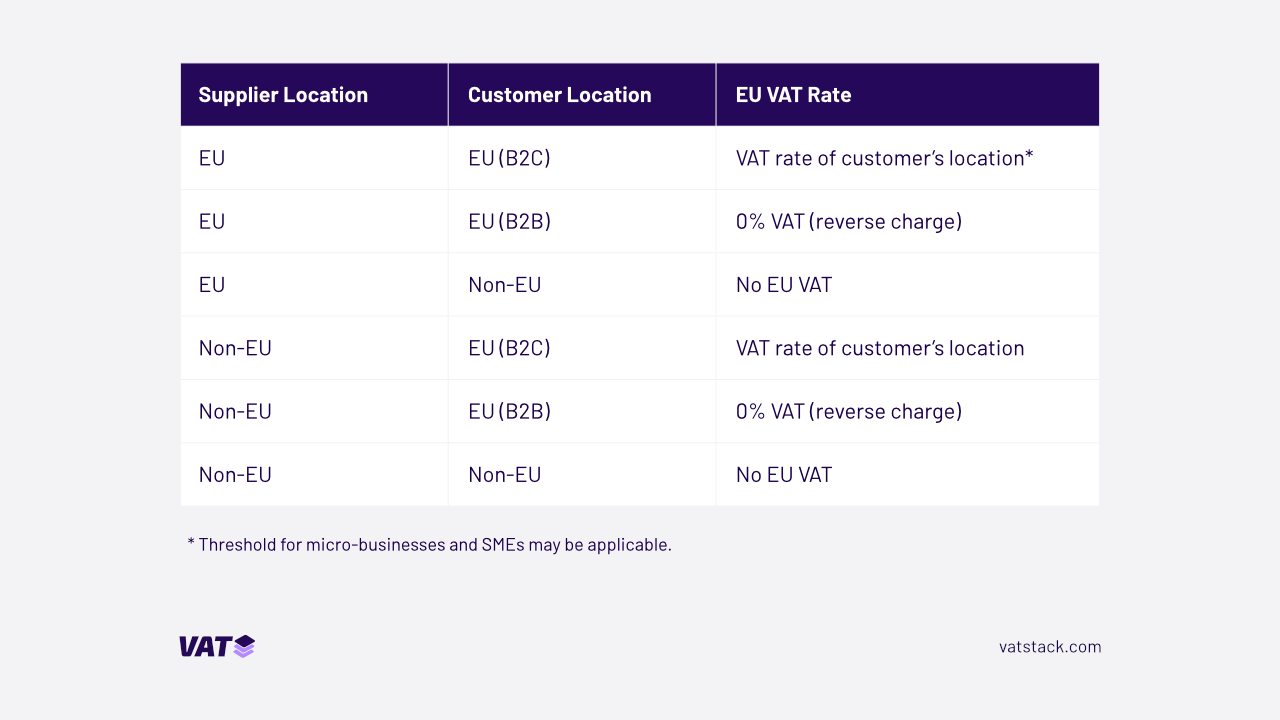 VAT rules for businesses located inside and outside EU.