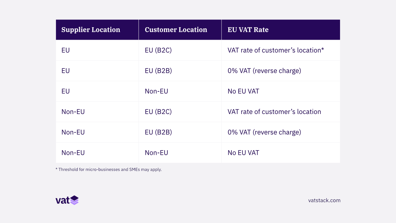 EU VAT rules for businesses located inside and outside EU.
