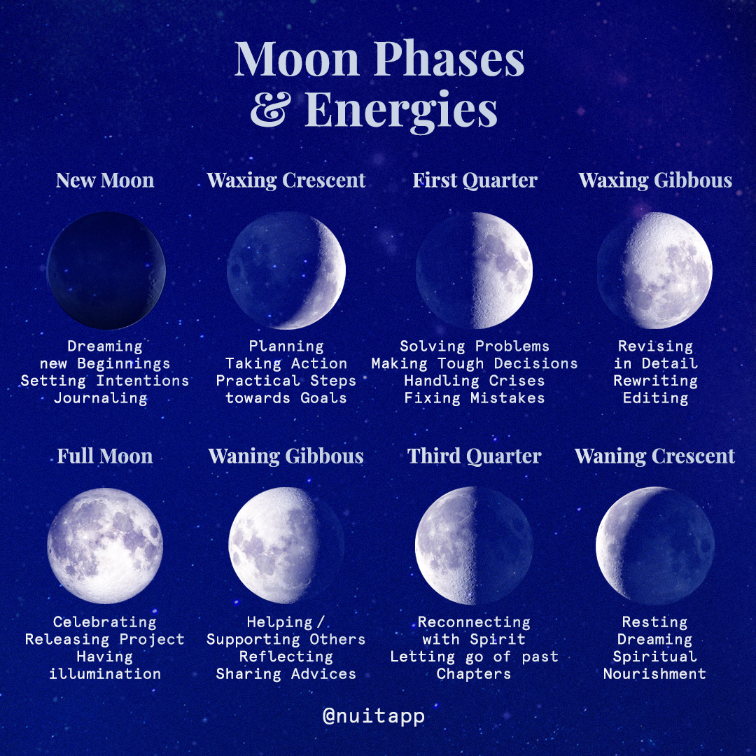 Moon Phases in Astrology   NUiT App Astrology Matching
