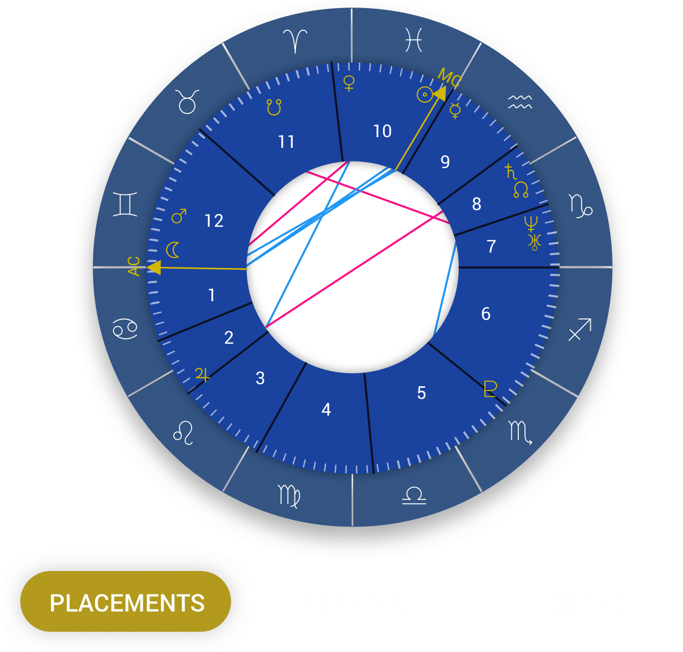 How to read your Natal Chart