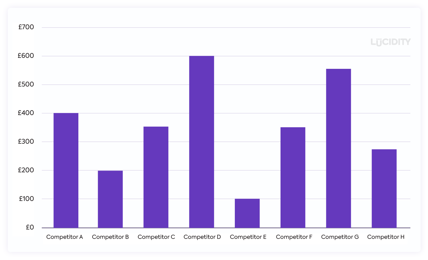 Competitive Based Pricing Graph