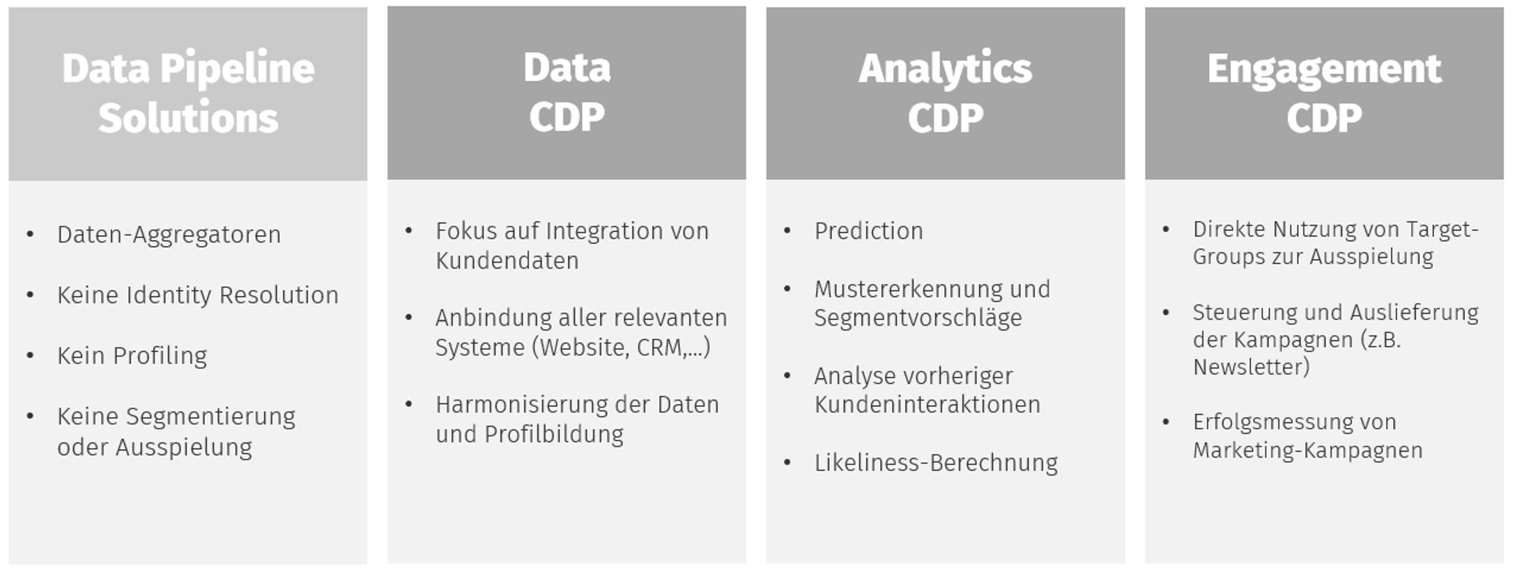 Anforderungen und Anwendungsfälle einer CDP