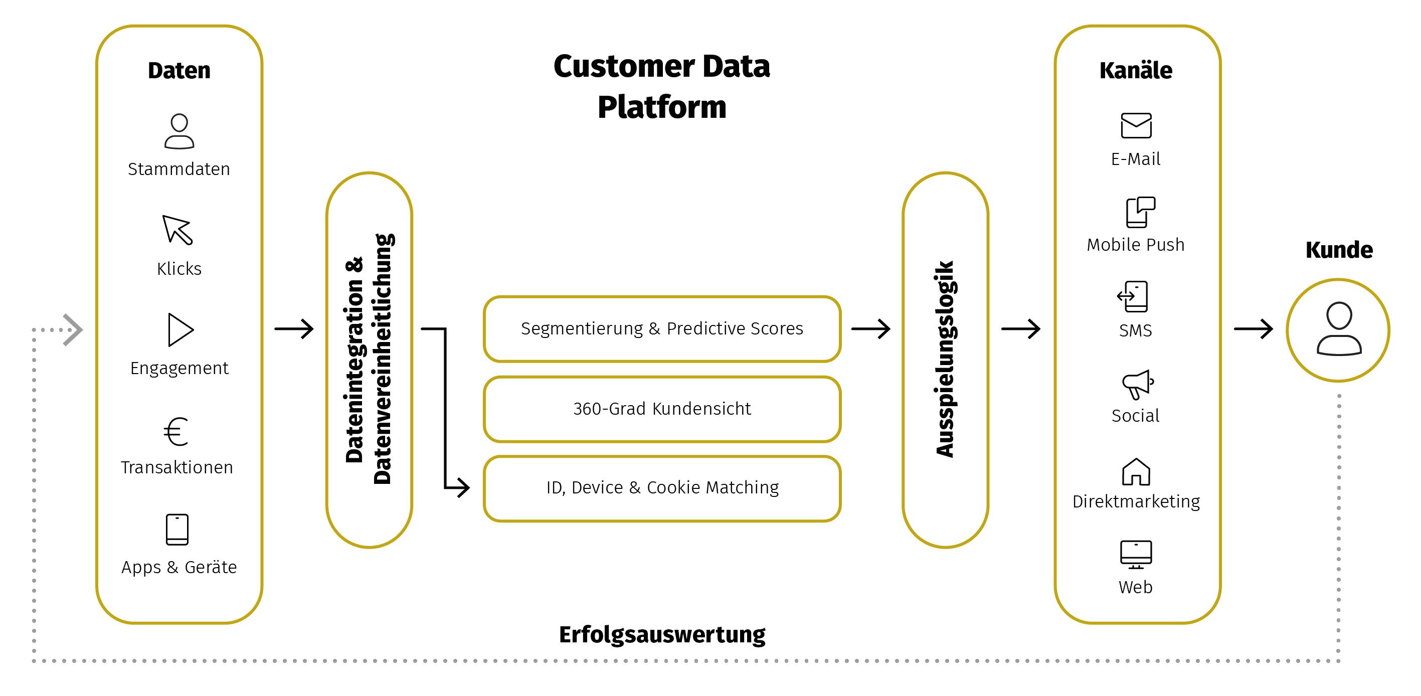 Grafische Darstellung einer Customer Data Platform