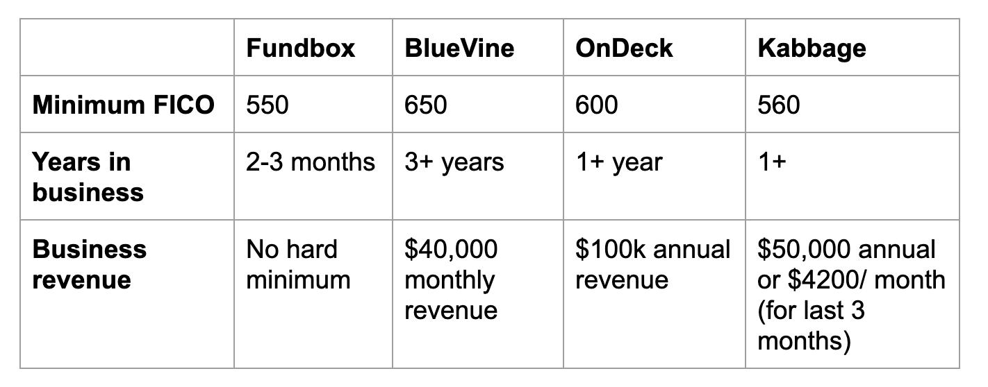Line of Credit comparison chart for Fundbox, BlueVine, OnDeck, and Kabbage