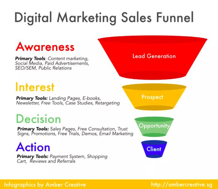 Amber Creative | Digital Marketing Agency | Web Design ...