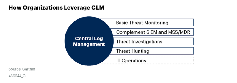 How organizations leverage CLM