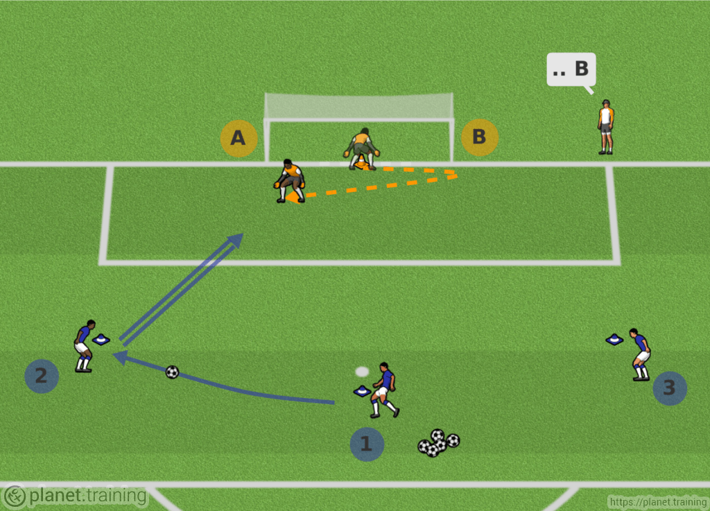 Ejercicios De Fútbol Porteros Planet Training