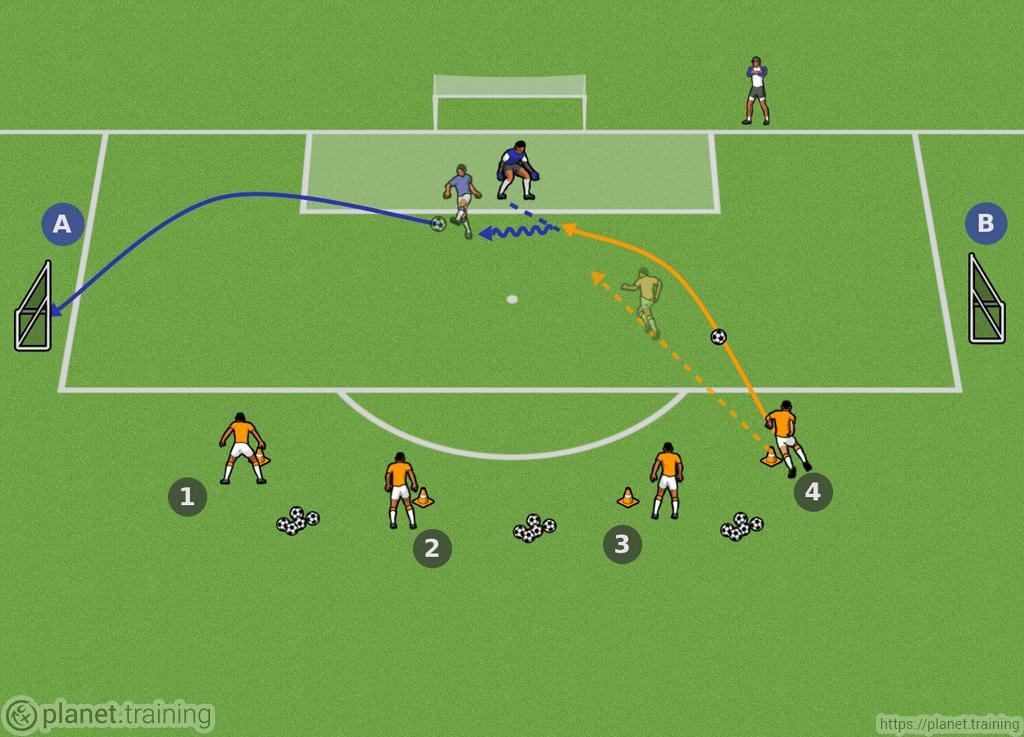 Ejercicios de fútbol - Porteros   planet.training