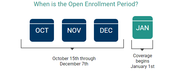 A picture describing the Open Enrollment Period for Medicare which is October 15-December 7. Medicare coverage begins on January 1 for those who enroll during Open Enrollment.