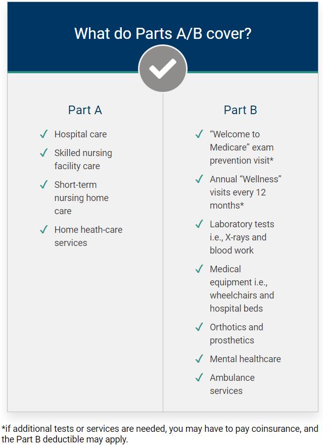 Original Medicare (Part A & Part B) Explained