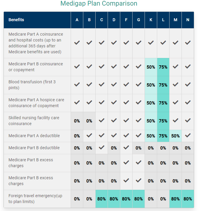 A graph that compares coverage of benefits compared across 10 different Medigap plans.