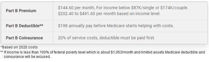 Original Medicare Parts A B Costs