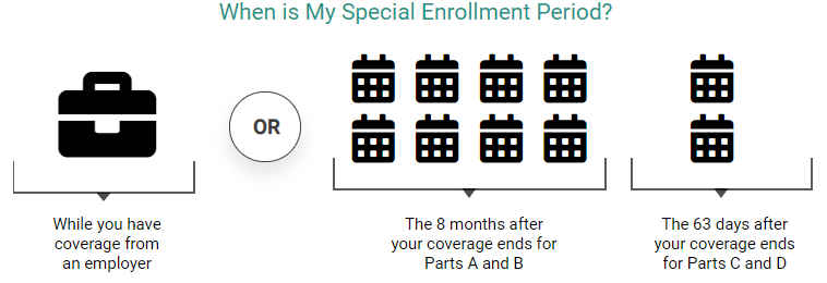 A picture describing circumstances to qualify for Medicare's Special Enrollment Period. People who are transitioning from their employer's health insurance or 8 months after coverage ends for Parts A and B.