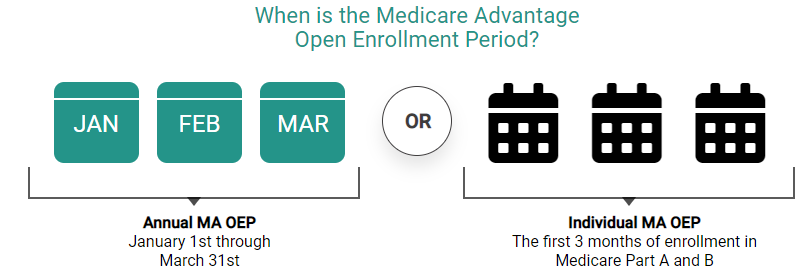 When To Apply For Medicare
