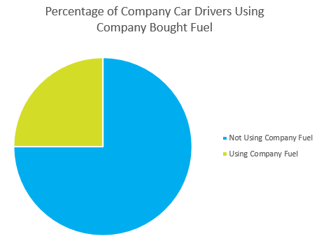 Graph showing percent of employees who use company fuel