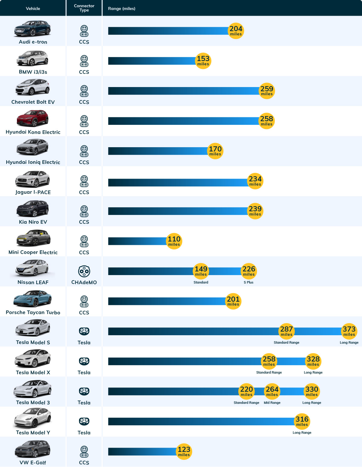Types of electric vehicles we charge