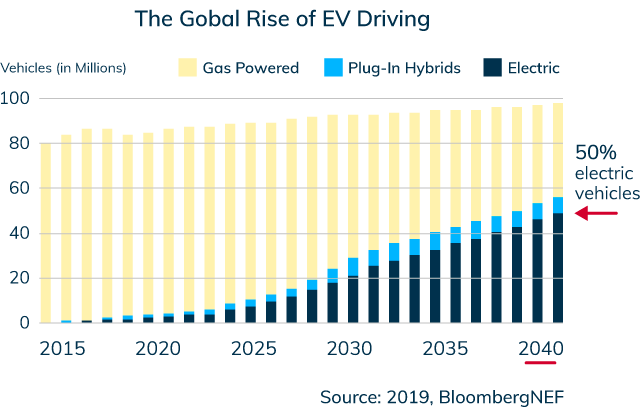 The global rise of EV driving graph