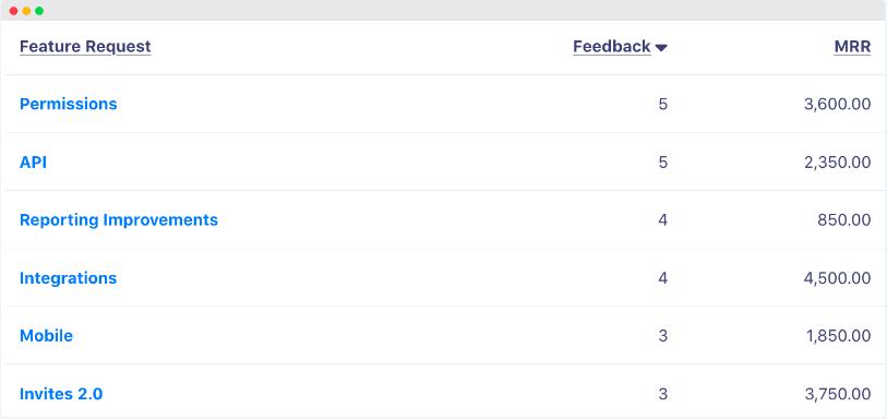 Screenshot from savio displaying customer feedback data
